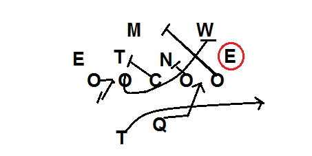 2 Running the Football with the Power Play (Power O, Counter, Counter GT)