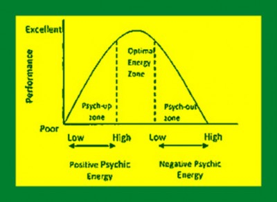 Figure 9. The relationship between positive and negative energy and performance