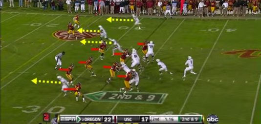 Oregon quarterback Darron Thomas catches USC with eight defenders in the box, while Kelly calls Four Verticals with play action.