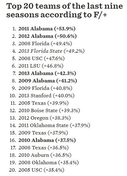 List of the Top 20 teams from the past nine seasons, according to SBNation's Bill Connelly