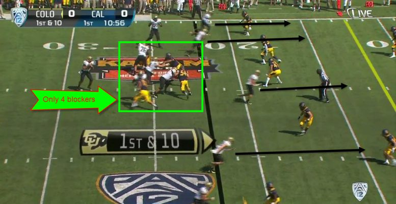 As you see, only 4 players are left to pass block, while 5 are going out for a pass and one is being used as a decoy.